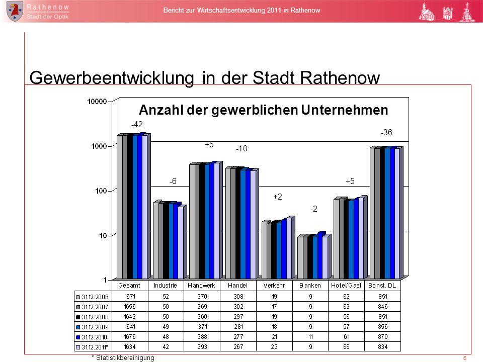 6 Bericht zur Wirtschaftsentwicklung 2011 in Rathenow Anzahl der gewerblichen Unternehmen Gewerbeentwicklung in der Stadt Rathenow -42 -6 +5 -10 +2 -2