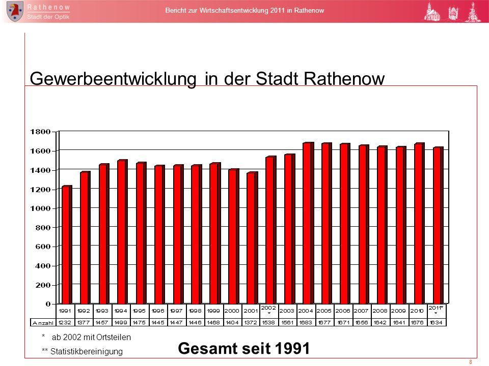 8 Bericht zur Wirtschaftsentwicklung 2011 in Rathenow Gesamt seit 1991 * ab 2002 mit Ortsteilen ** Statistikbereinigung Gewerbeentwicklung in der Stad