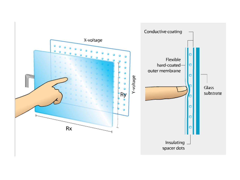 kapazitiver Touchscreen Glassubstrat mit durchsichtigem Metalloxid Wechselspannung -> elektrisches Feld bei Berührung geschieht Ladungstransport -> elektrisches Feld wird gestört Vorteile: keine Halbeliter (gutes Bild), nicht anfällig auf Wasser, Chemikalien etc., Multitouch Nachteile: nur mit Finger/leitendem Gegenstand Bsp: die meisten neueren Smartphones