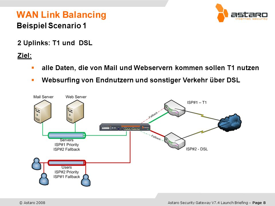 Astaro Overview – Page 8© Astaro 2008Astaro Security Gateway V7.4 Launch Briefing – Page 8 WAN Link Balancing Beispiel Scenario 1 2 Uplinks: T1 und DS
