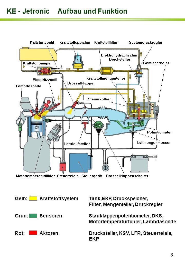 3 KE - Jetronic Aufbau und Funktion Gelb:KraftstoffsystemTank,EKP, Druckspeicher, Filter, Mengenteiler, Druckregler Grün:SensorenStauklappenpotentiome