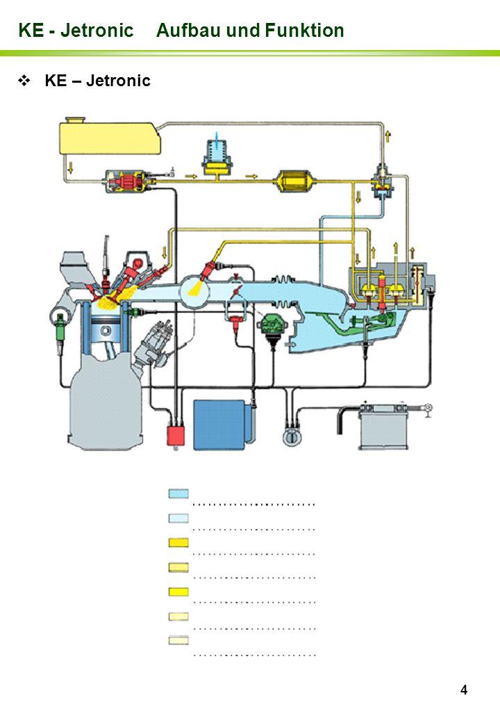 4 KE - Jetronic Aufbau und Funktion KE – Jetronic