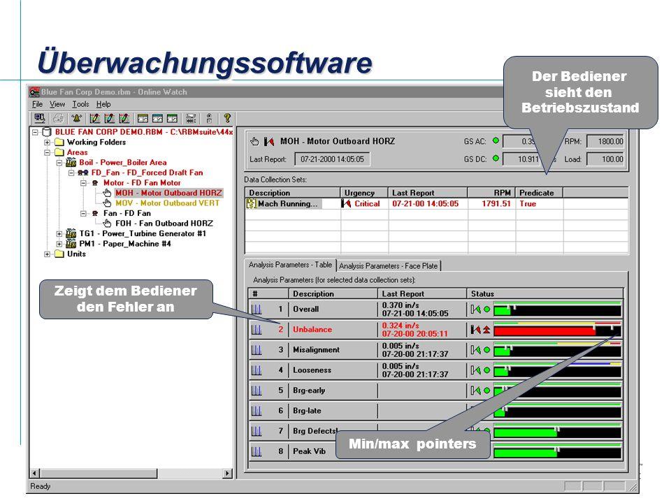 11 Nur 2 Konfigurationsprogramme Überwachung Konfiguration Hier werden alle Daten live angezeigt (detaillierte Informationen, wie Trends, Spektren usw