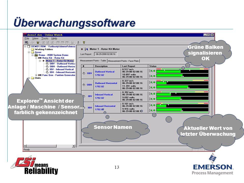 12 ÜberwachungssoftwareÜberwachungssoftware Zeigt dem Bediener den Fehler an Der Bediener sieht den Betriebszustand Min/max pointers