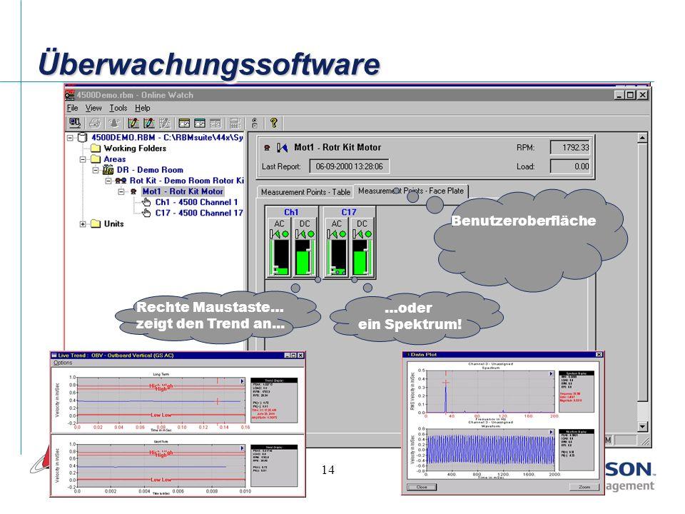 13 ÜberwachungssoftwareÜberwachungssoftware Grüne Balken signalisieren OK Explorer TM Ansicht der Anlage / Maschine / Sensor… farblich gekennzeichnet
