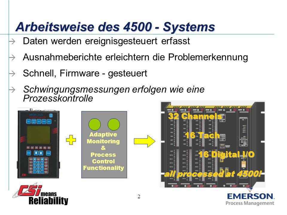 2 Arbeitsweise des 4500 - Systems Daten werden ereignisgesteuert erfasst Ausnahmeberichte erleichtern die Problemerkennung Schnell, Firmware - gesteuert Schwingungsmessungen erfolgen wie eine Prozesskontrolle 32 Channels 32 Channels 16 Tach 16 Tach 16 Digital I/O 16 Digital I/O all processed at 4500.
