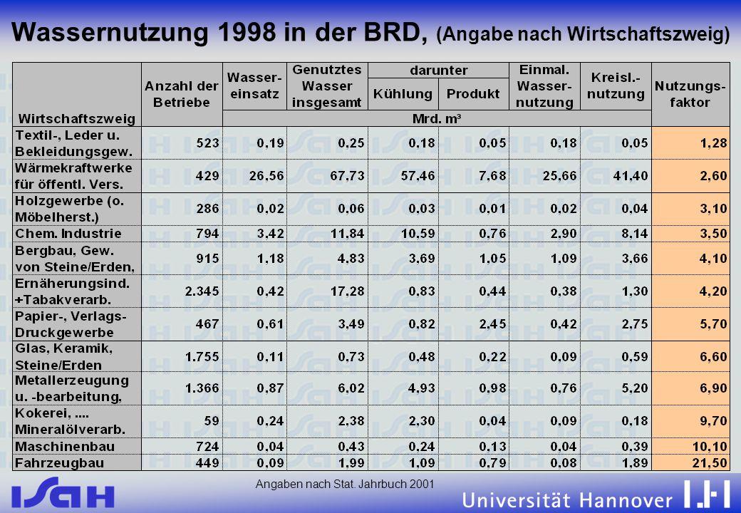 11.06.02 Wassernutzung 1998 in der BRD, (Angabe nach Wirtschaftszweig) Angaben nach Stat. Jahrbuch 2001