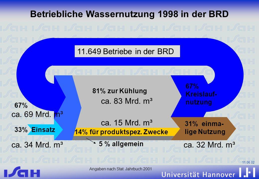 11.06.02 14% für produktspez. Zwecke 67% Kreislauf- nutzung 31% einma- lige Nutzung 33% Einsatz 67% 81% zur Kühlung 5 % allgemein Betriebliche Wassern