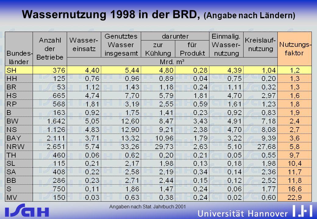 11.06.02 Wassernutzung 1998 in der BRD, (Angabe nach Ländern) Angaben nach Stat. Jahrbuch 2001