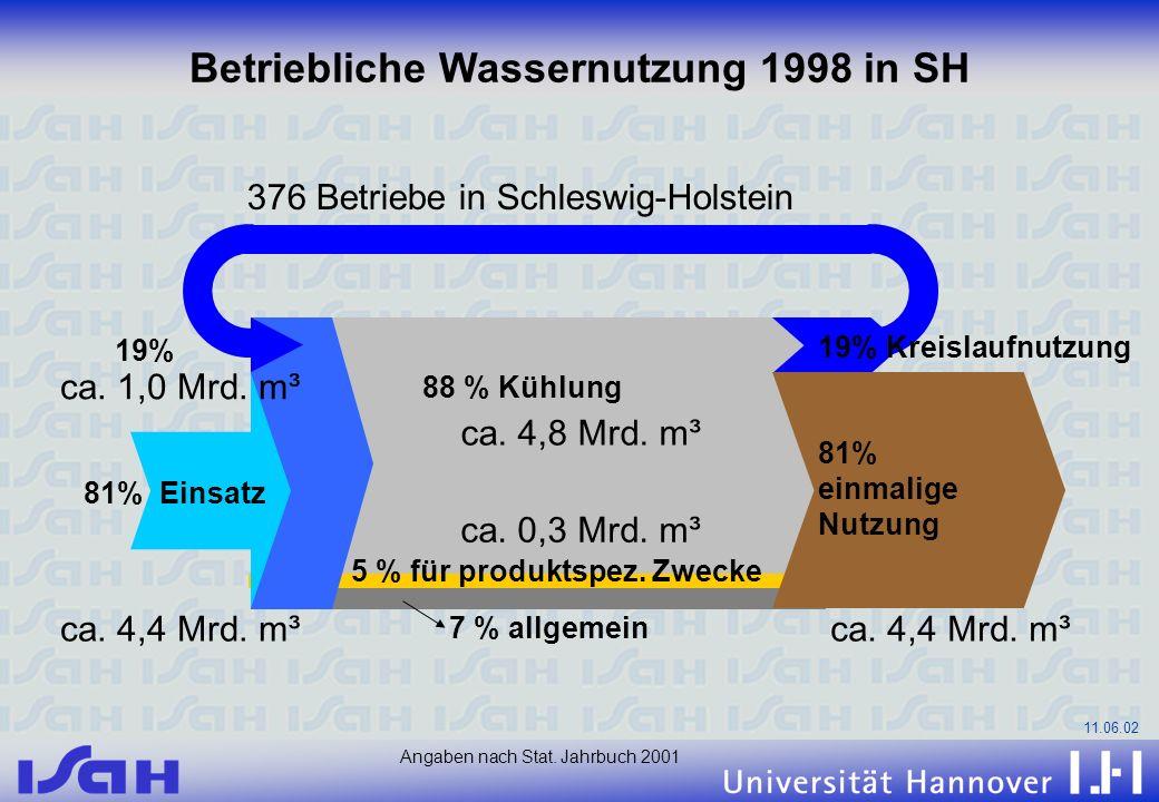 11.06.02 5 % für produktspez. Zwecke 81% einmalige Nutzung 81% Einsatz 19% 88 % Kühlung Betriebliche Wassernutzung 1998 in SH 19% Kreislaufnutzung 7 %