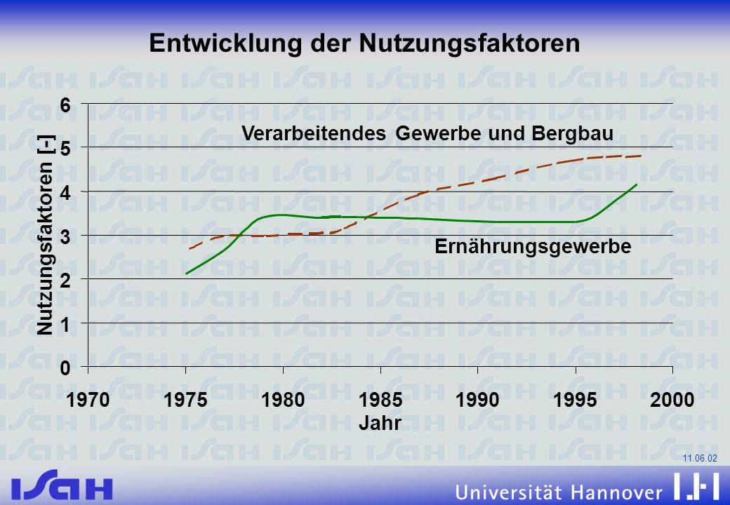 11.06.02 0 1 2 3 4 5 6 1970197519801985199019952000 Jahr Nutzungsfaktoren [-] Verarbeitendes Gewerbe und Bergbau Ernährungsgewerbe Entwicklung der Nut