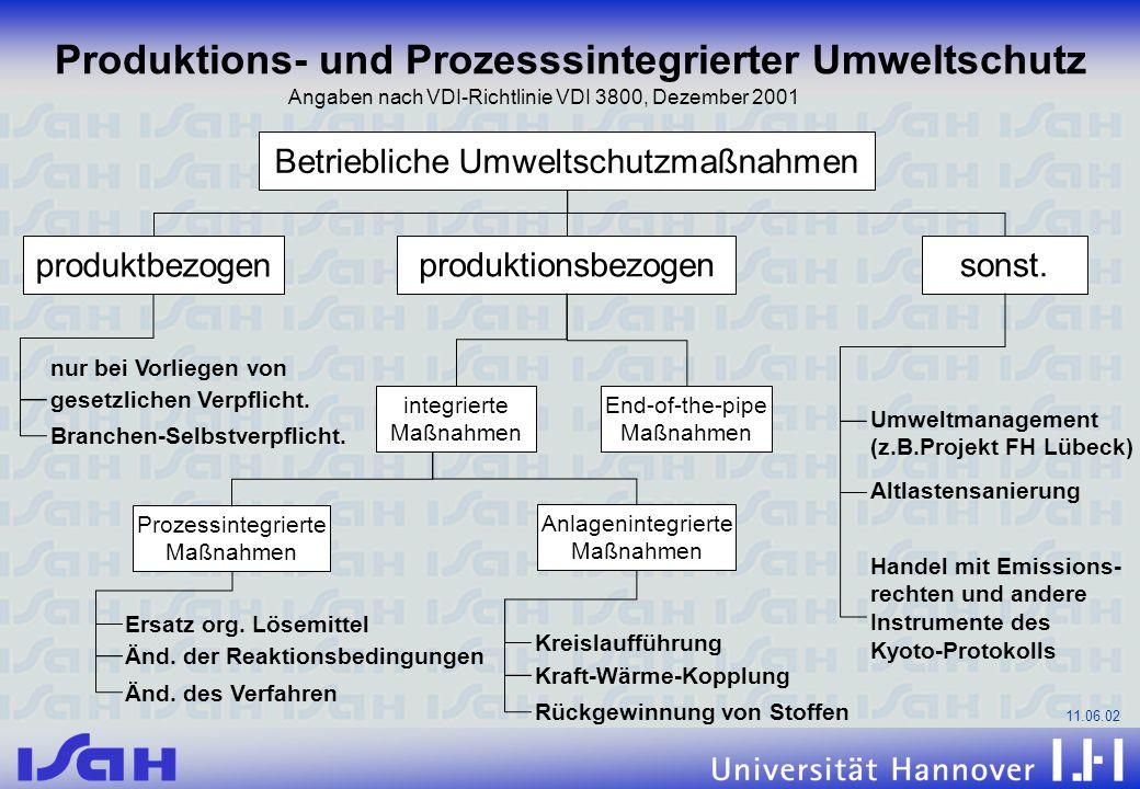 11.06.02 Betriebliche Umweltschutzmaßnahmen Produktions- und Prozesssintegrierter Umweltschutz gesetzlichen Verpflicht. nur bei Vorliegen von Branchen