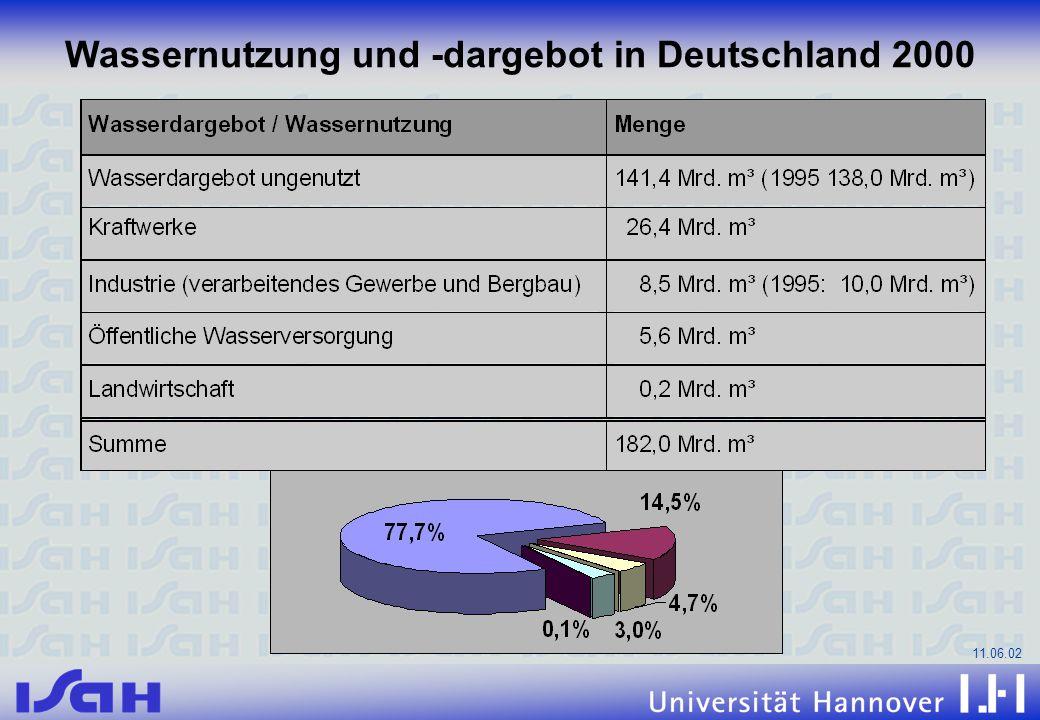 11.06.02 Wassernutzung und -dargebot in Deutschland 2000