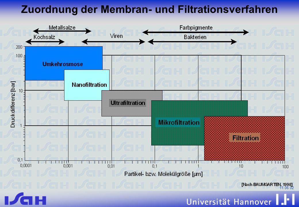 11.06.02 Zuordnung der Membran- und Filtrationsverfahren Druckdifferenz [bar]