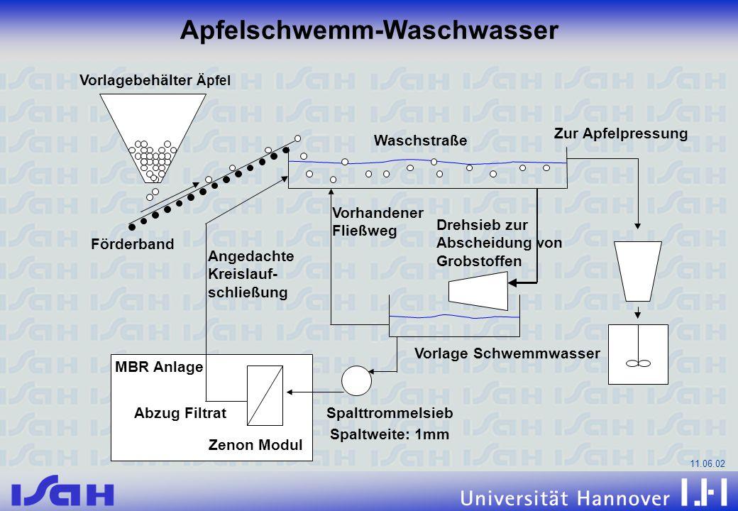 11.06.02 Apfelschwemm-Waschwasser Zur Apfelpressung Waschstraße Vorlagebehälter Äpfel Förderband Drehsieb zur Abscheidung von Grobstoffen Vorhandener