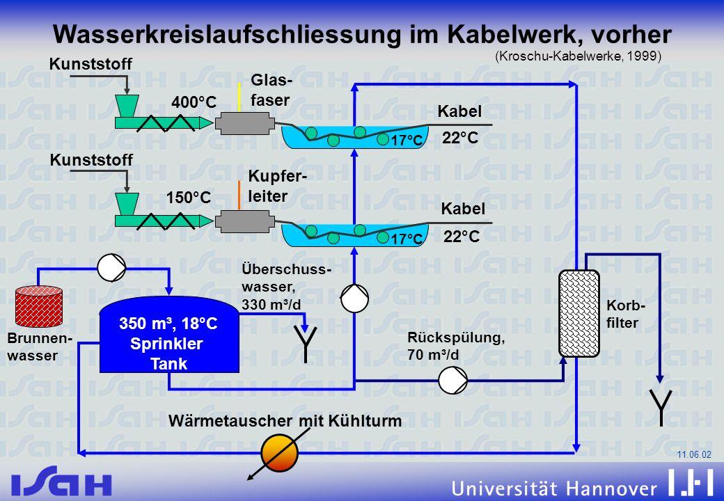 11.06.02 Rückspülung, 70 m³/d Brunnen- wasser Überschuss- wasser, 330 m³/d 350 m³, 18°C Sprinkler Tank Korb- filter Kabel Kunststoff 400°C Glas- faser