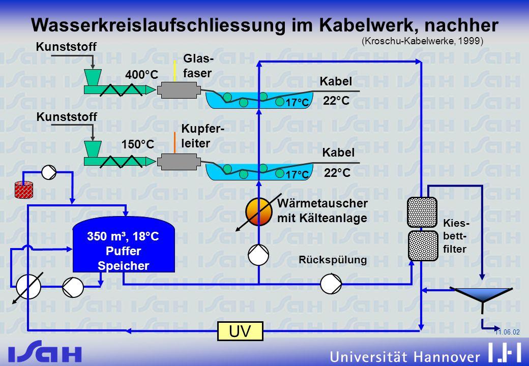 11.06.02 Kabel Kunststoff 400°C Glas- faser 22°C 17°C Kabel Kupfer- leiter 150°C 22°C 17°C Wärmetauscher mit Kälteanlage Rückspülung Wasserkreislaufsc
