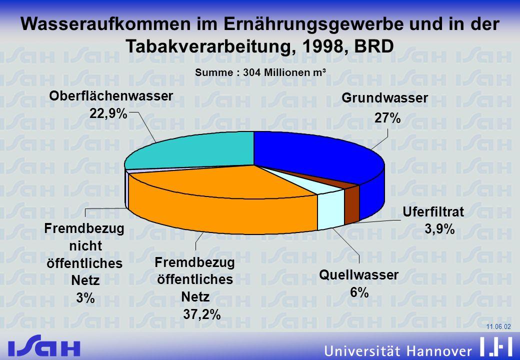 11.06.02 Summe : 304 Millionen m³ Grundwasser 27% Uferfiltrat 3,9% Quellwasser 6% Fremdbezug öffentliches Netz 37,2% Fremdbezug nicht öffentliches Net