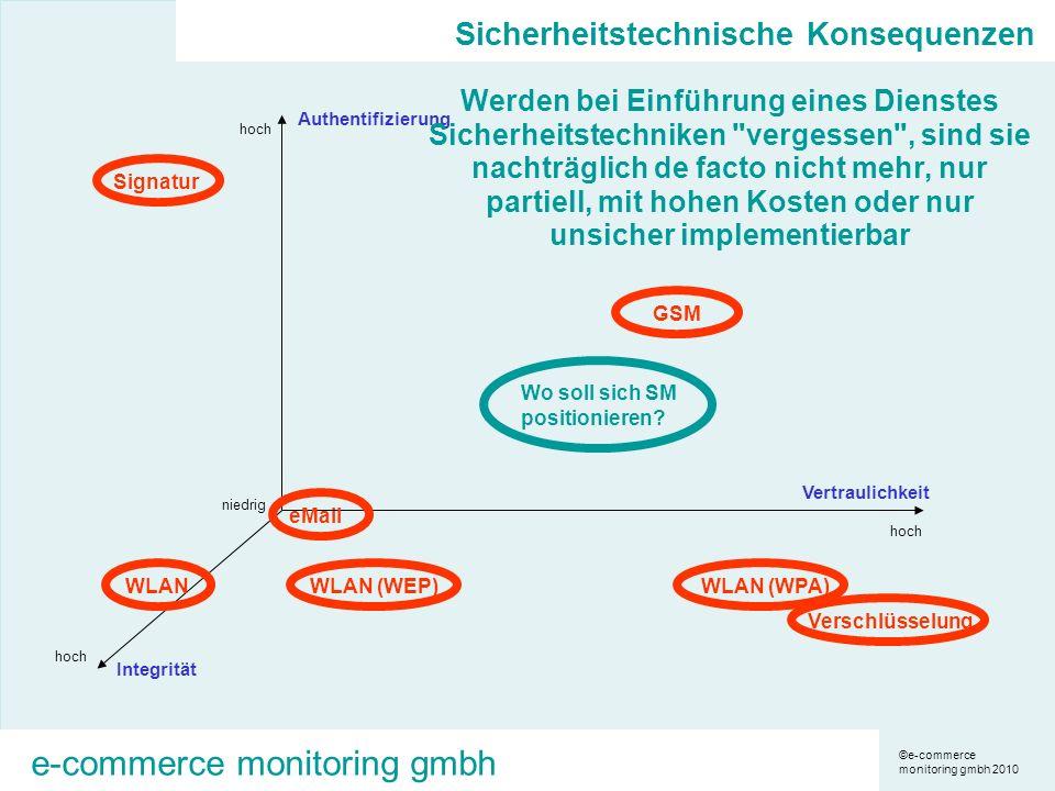 ©e-commerce monitoring gmbh 2010 e-commerce monitoring gmbh Sicherheitstechnische Konsequenzen niedrig hoch Authentifizierung Integrität Vertraulichkeit WLANWLAN (WEP)WLAN (WPA)eMail Verschlüsselung SignaturGSM Wo soll sich SM positionieren.
