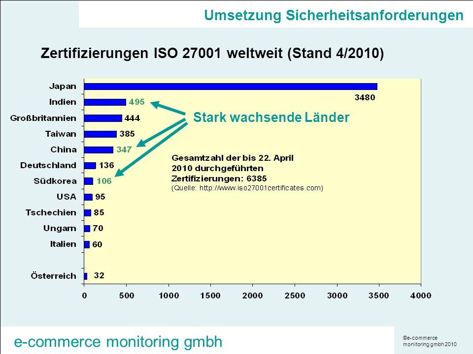 ©e-commerce monitoring gmbh 2010 e-commerce monitoring gmbh Umsetzung Sicherheitsanforderungen Zertifizierungen ISO 27001 weltweit (Stand 4/2010) Stark wachsende Länder