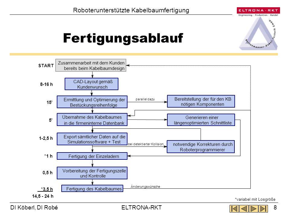 DI Köberl, DI Robé CAD-Schnittstelle 9ELTRONA-RKT Roboterunterstützte Kabelbaumfertigung Änderungen in Ruplan-Kabi: Steckerhalter und Umlenk- verteiler in Kabelstrang- und Montagebrettplan Ausrichten der Steckerhalter auf 10x10-Raster und 45°Winkel Robotergerechte Modulanordnung Export-File: txt-Datei mit folgenden Daten: Gehäuseliste mit Positions- und Rotationsinformationen Umlenkverteilerliste mit Positionen Kabelliste mit allen Infos über Kontakte, Querschnitt, Farbe, Bedruckung usw.