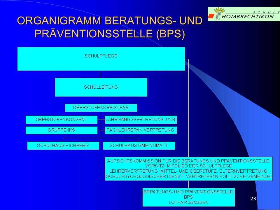 23 ORGANIGRAMM BERATUNGS- UND PRÄVENTIONSSTELLE (BPS)
