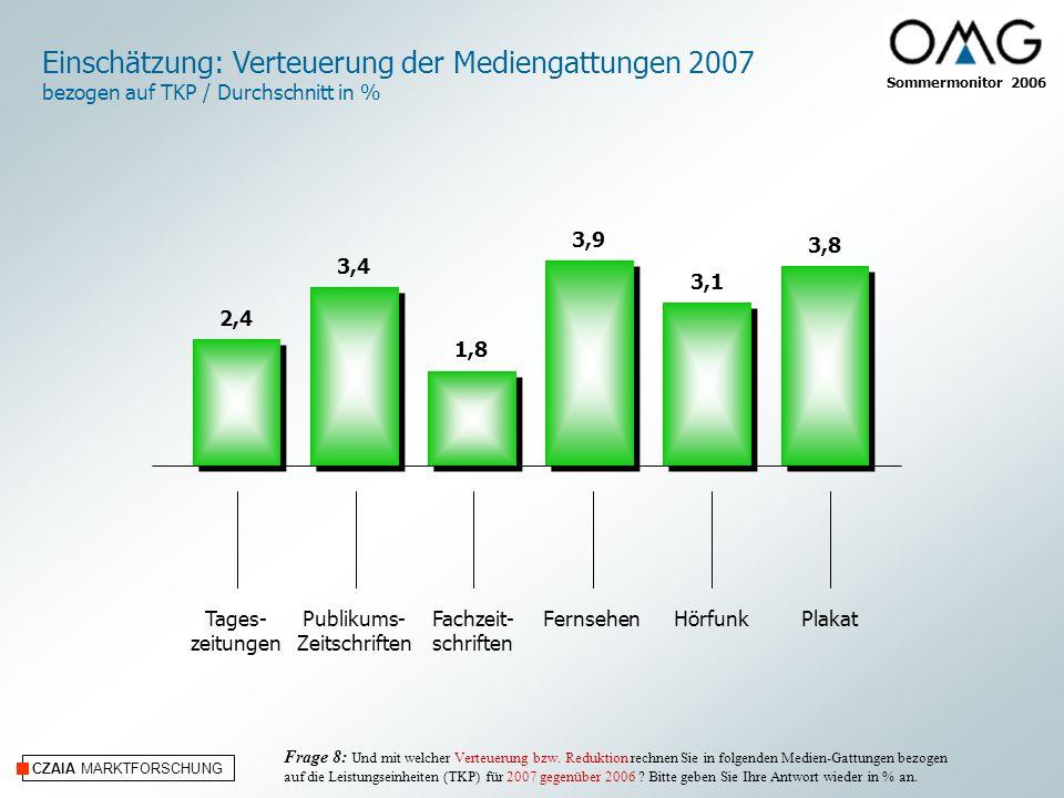 CZAIA MARKTFORSCHUNG Einschätzung: Verteuerung der Mediengattungen 2007 bezogen auf TKP / Durchschnitt in % Frage 8: Und mit welcher Verteuerung bzw.