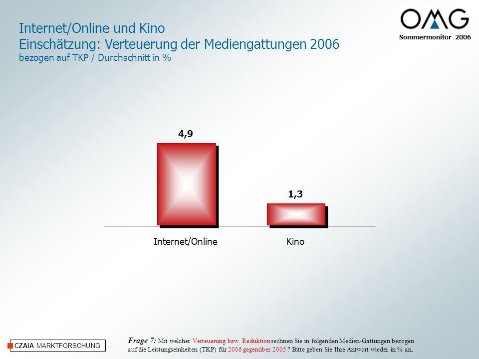 CZAIA MARKTFORSCHUNG Internet/OnlineKino Internet/Online und Kino Einschätzung: Verteuerung der Mediengattungen 2006 bezogen auf TKP / Durchschnitt in % Frage 7: Mit welcher Verteuerung bzw.