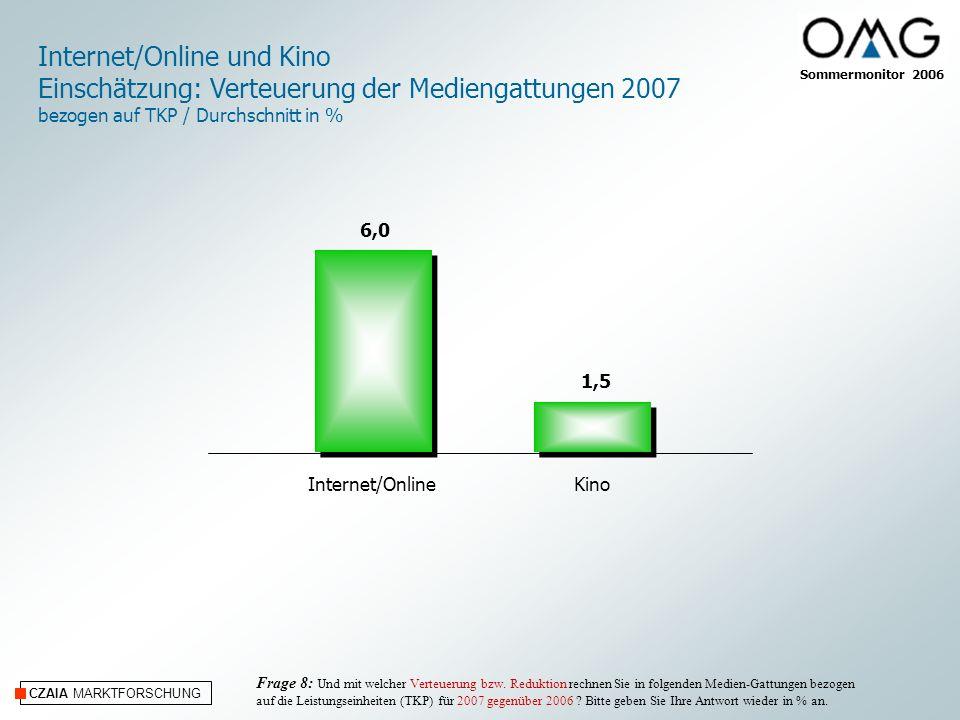 CZAIA MARKTFORSCHUNG Internet/OnlineKino Internet/Online und Kino Einschätzung: Verteuerung der Mediengattungen 2007 bezogen auf TKP / Durchschnitt in % Frage 8: Und mit welcher Verteuerung bzw.