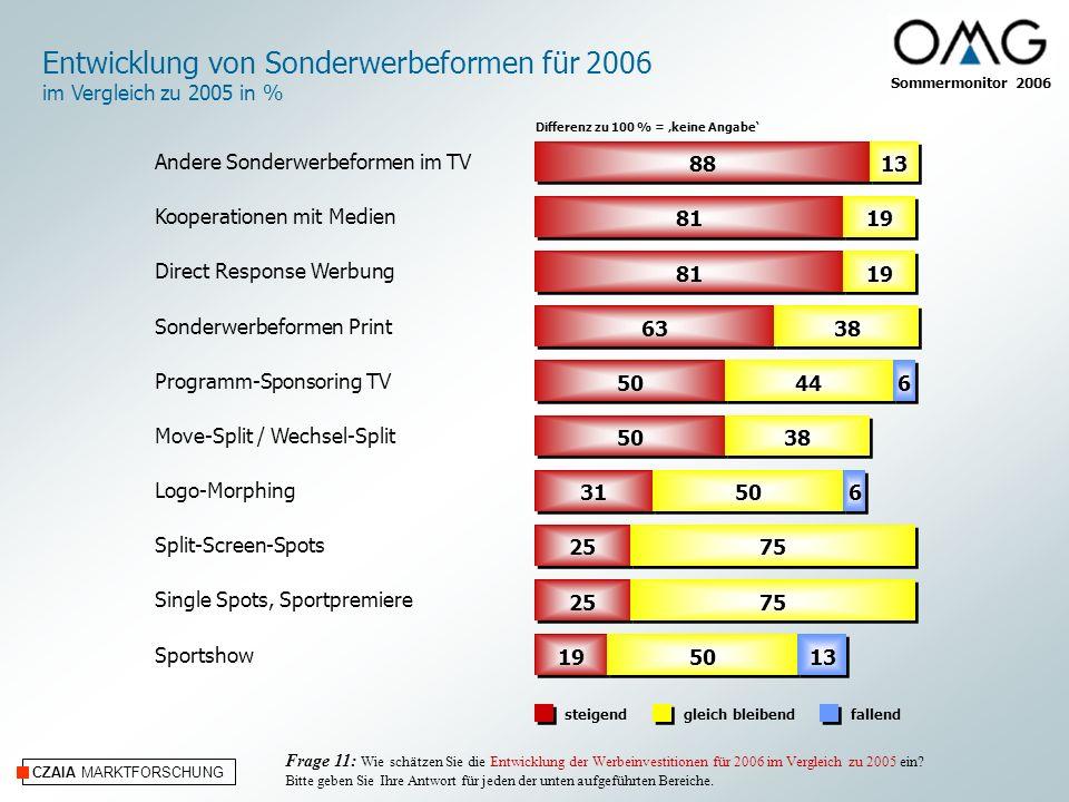CZAIA MARKTFORSCHUNG Entwicklung von Sonderwerbeformen für 2006 im Vergleich zu 2005 in % steigendfallendgleich bleibend Differenz zu 100 % = keine Angabe Frage 11: Wie schätzen Sie die Entwicklung der Werbeinvestitionen für 2006 im Vergleich zu 2005 ein.