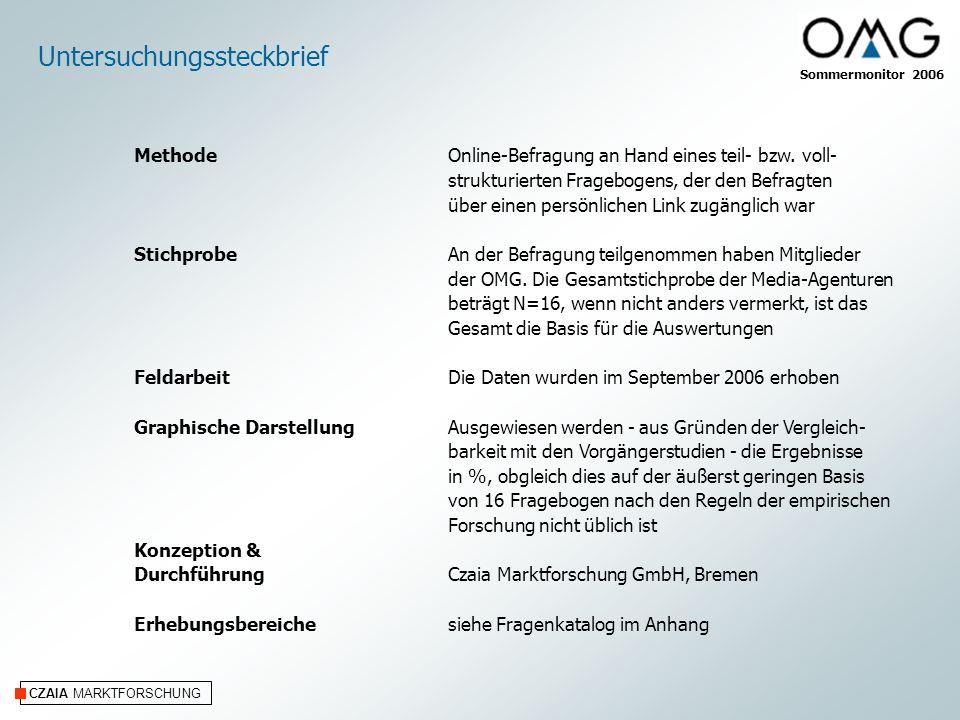 CZAIA MARKTFORSCHUNG Untersuchungssteckbrief Online-Befragung an Hand eines teil- bzw.