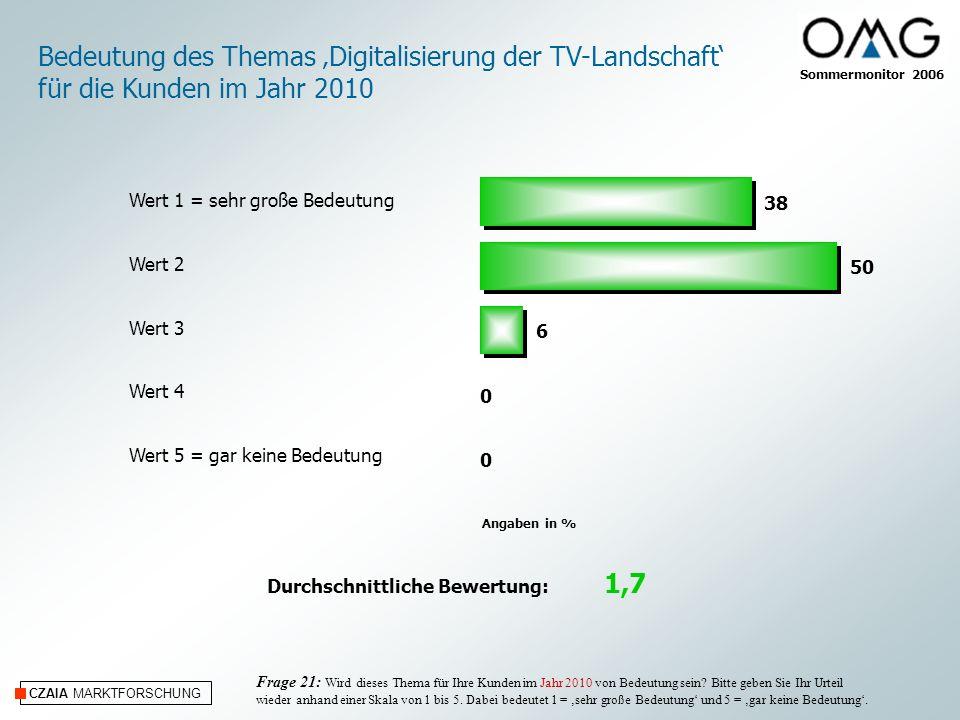 CZAIA MARKTFORSCHUNG Angaben in % Wert 1 = sehr große Bedeutung Wert 2 Wert 3 Wert 4 Wert 5 = gar keine Bedeutung Durchschnittliche Bewertung: 1,7 Bedeutung des Themas Digitalisierung der TV-Landschaft für die Kunden im Jahr 2010 Frage 21: Wird dieses Thema für Ihre Kunden im Jahr 2010 von Bedeutung sein.
