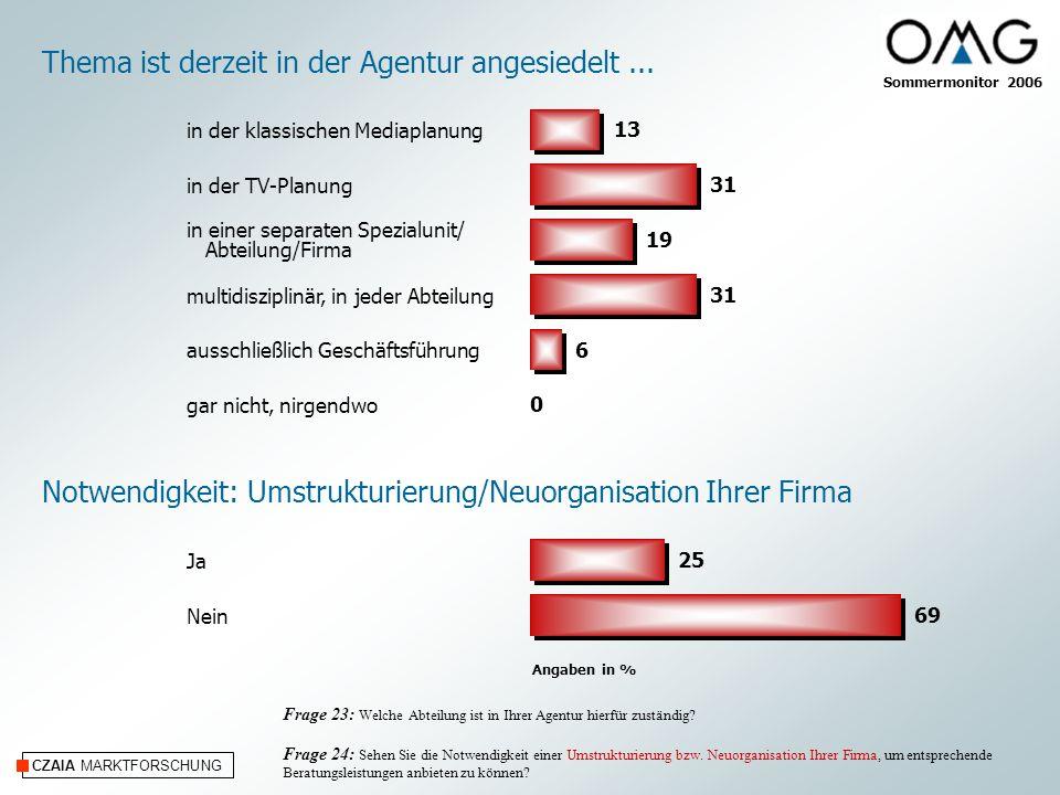 CZAIA MARKTFORSCHUNG Angaben in % Notwendigkeit: Umstrukturierung/Neuorganisation Ihrer Firma Frage 23: Welche Abteilung ist in Ihrer Agentur hierfür zuständig.