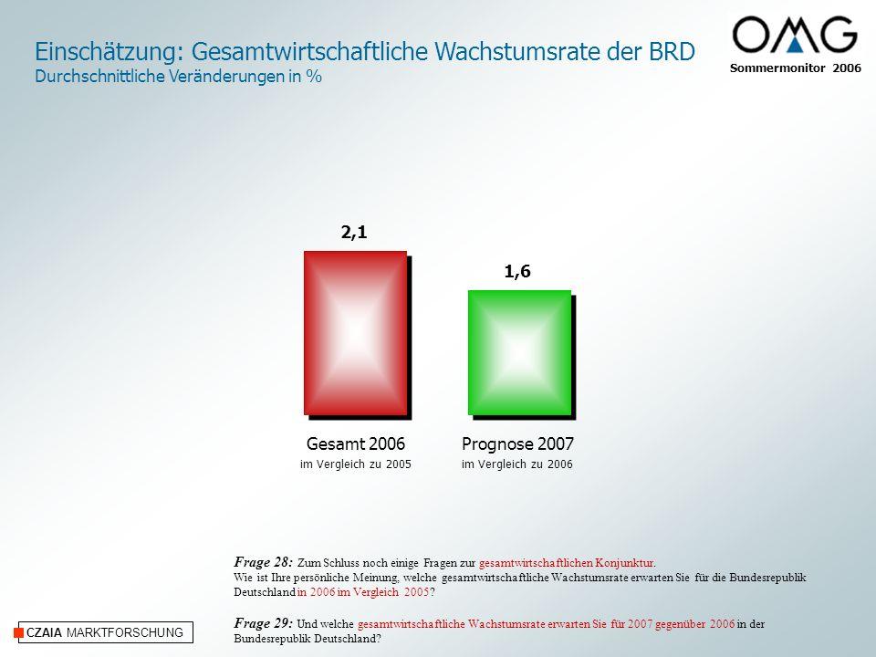 CZAIA MARKTFORSCHUNG Einschätzung: Gesamtwirtschaftliche Wachstumsrate der BRD Durchschnittliche Veränderungen in % Frage 28: Zum Schluss noch einige Fragen zur gesamtwirtschaftlichen Konjunktur.