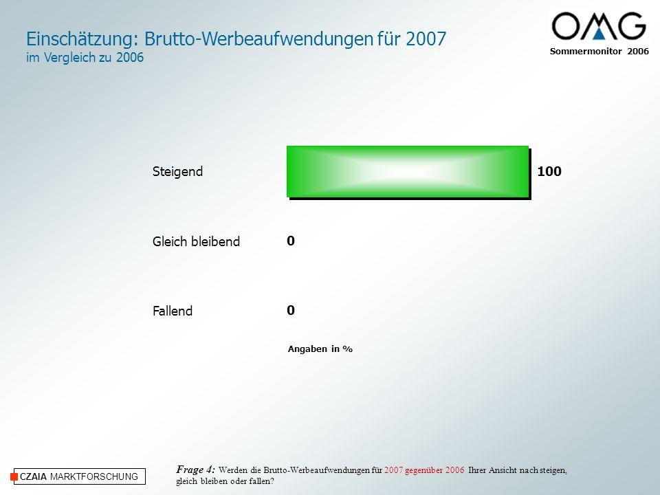 CZAIA MARKTFORSCHUNG Angaben in % Frage 4: Werden die Brutto-Werbeaufwendungen für 2007 gegenüber 2006 Ihrer Ansicht nach steigen, gleich bleiben oder fallen.