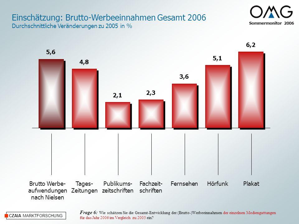 CZAIA MARKTFORSCHUNG Einschätzung: Brutto-Werbeeinnahmen Gesamt 2006 Durchschnittliche Veränderungen zu 2005 in % Tages- Zeitungen Publikums- zeitschriften Fachzeit- schriften FernsehenHörfunkPlakatBrutto Werbe- aufwendungen nach Nielsen Frage 6: Wie schätzen Sie die Gesamt-Entwicklung der (Brutto-)Werbeeinnahmen der einzelnen Mediengattungen für das Jahr 2006 im Vergleich zu 2005 ein.