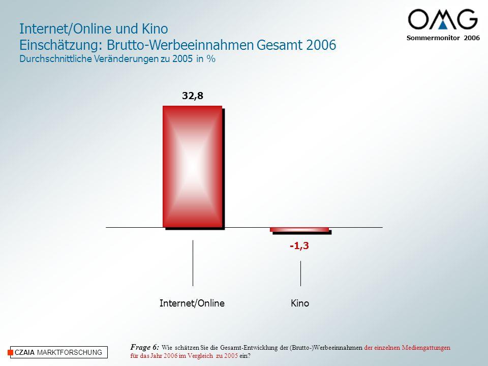 CZAIA MARKTFORSCHUNG Internet/OnlineKino Internet/Online und Kino Einschätzung: Brutto-Werbeeinnahmen Gesamt 2006 Durchschnittliche Veränderungen zu 2005 in % 32,8 -1,3 Frage 6: Wie schätzen Sie die Gesamt-Entwicklung der (Brutto-)Werbeeinnahmen der einzelnen Mediengattungen für das Jahr 2006 im Vergleich zu 2005 ein.