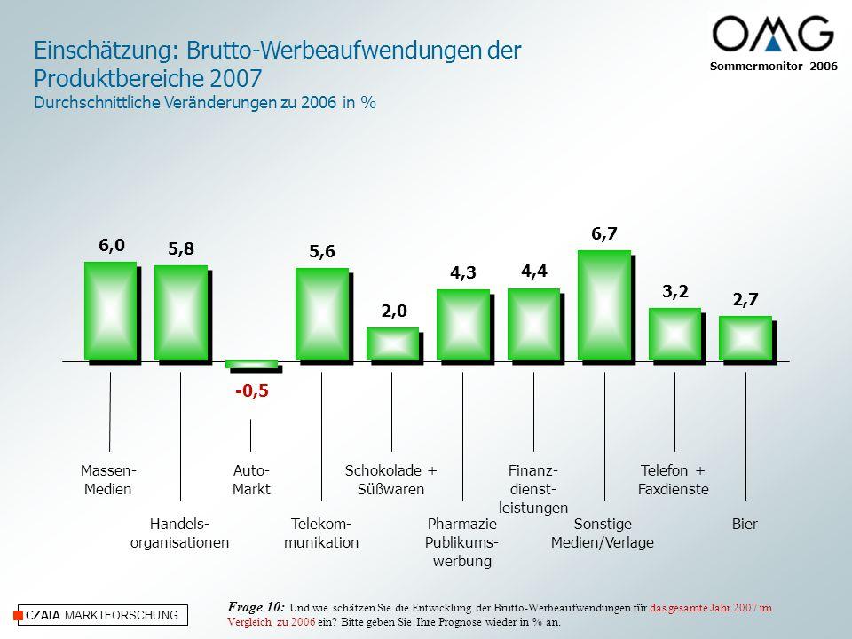 CZAIA MARKTFORSCHUNG Einschätzung: Brutto-Werbeaufwendungen der Produktbereiche 2007 Durchschnittliche Veränderungen zu 2006 in % Massen- Medien Handels- organisationen Auto- Markt Telekom- munikation Schokolade + Süßwaren Pharmazie Publikums- werbung Telefon + Faxdienste Sonstige Medien/Verlage Finanz- dienst- leistungen Bier Frage 10: Und wie schätzen Sie die Entwicklung der Brutto-Werbeaufwendungen für das gesamte Jahr 2007 im Vergleich zu 2006 ein.