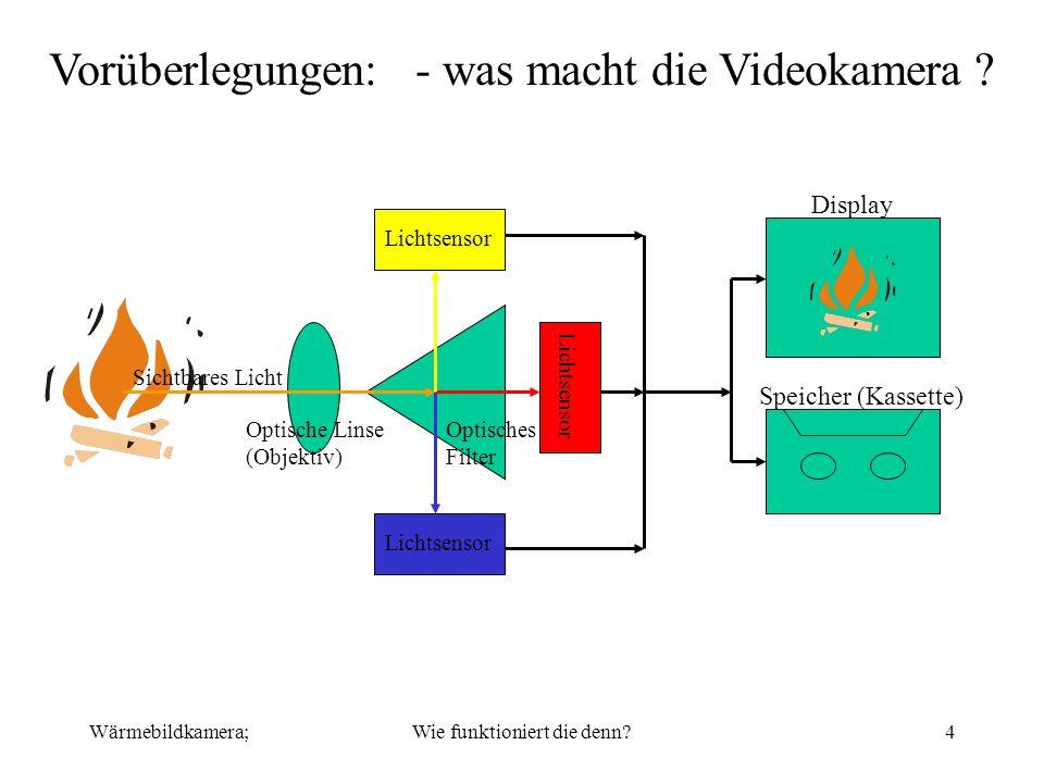 Wärmebildkamera;Wie funktioniert die denn?4 Vorüberlegungen: - was macht die Videokamera ? Optisches Filter Optische Linse (Objektiv) Lichtsensor Sich