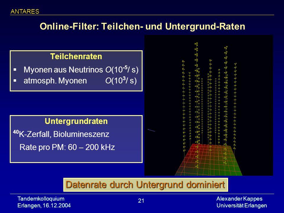 Tandemkolloquium Erlangen, 16.12.2004 Alexander Kappes Universität Erlangen 21 Online-Filter: Teilchen- und Untergrund-Raten Teilchenraten Myonen aus