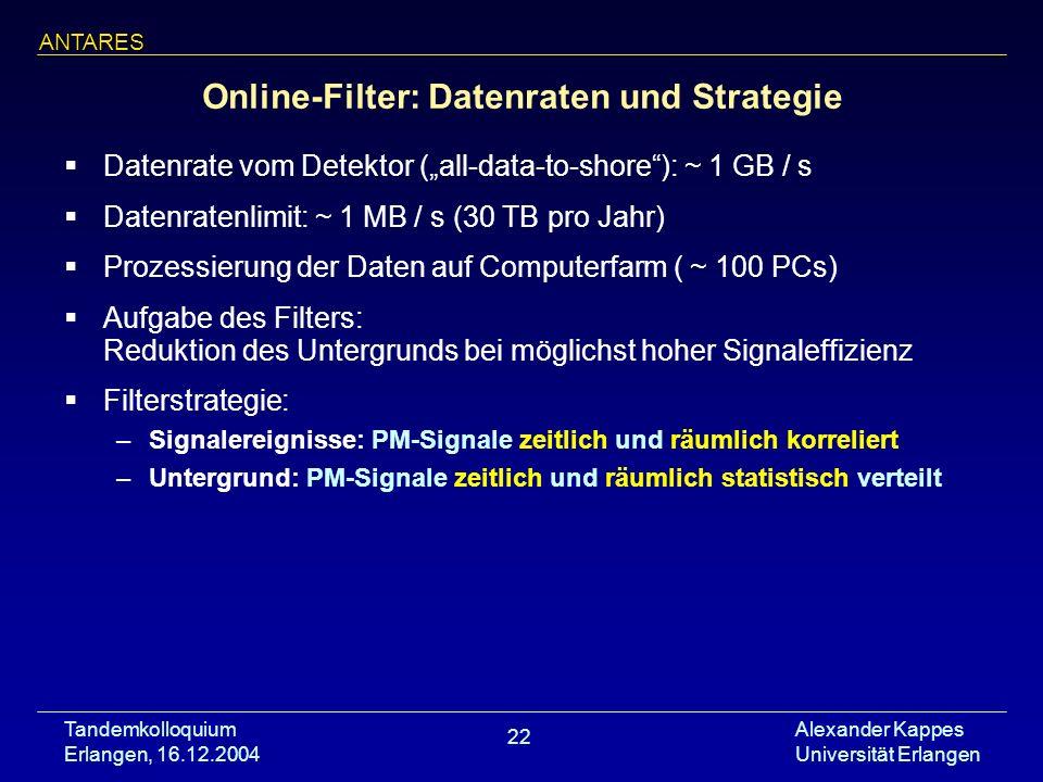 Tandemkolloquium Erlangen, 16.12.2004 Alexander Kappes Universität Erlangen 22 Online-Filter: Datenraten und Strategie Datenrate vom Detektor (all-dat