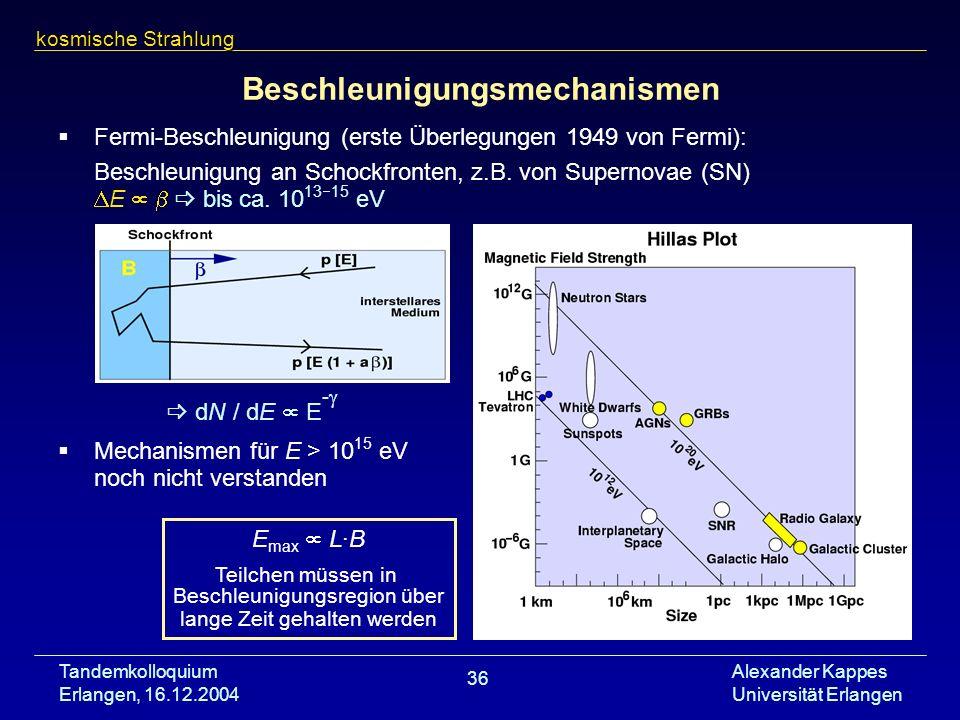Tandemkolloquium Erlangen, 16.12.2004 Alexander Kappes Universität Erlangen 36 Beschleunigungsmechanismen Fermi-Beschleunigung (erste Überlegungen 194