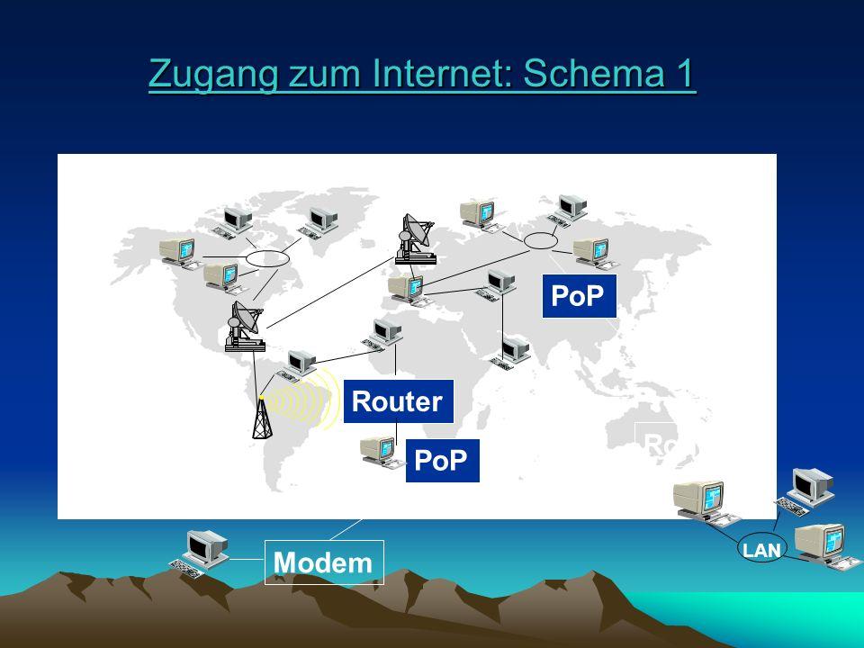 Zugang zum Internet: Schema 1 Zugang zum Internet: Schema 1 LAN Modem Router PoP