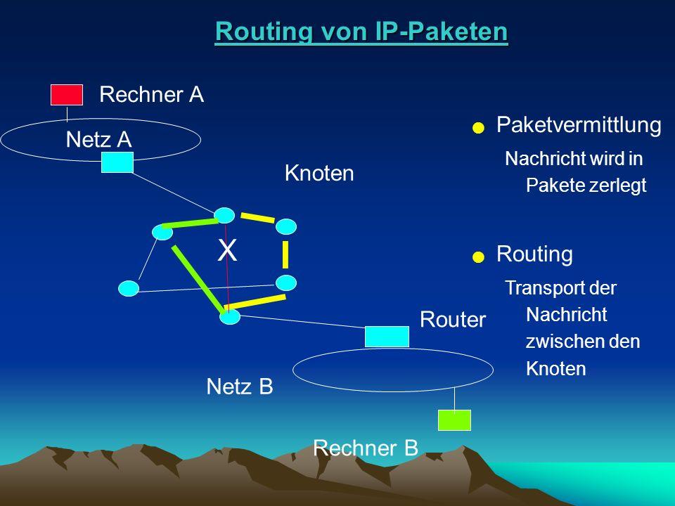 Routing von IP-Paketen Rechner A Rechner B Netz A Netz B Knoten X Router l Paketvermittlung Nachricht wird in Pakete zerlegt l Routing Transport der N