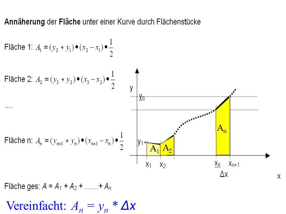 A1A1 A2A2 AnAn Vereinfacht: A n = y n * Δx