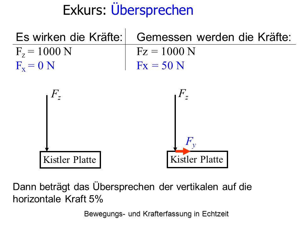 Bewegungs- und Krafterfassung in Echtzeit Exkurs: Übersprechen Es wirken die Kräfte: Gemessen werden die Kräfte: F z = 1000 NFz = 1000 N F x = 0 N Fx = 50 N Kistler Platte FzFz FzFz FyFy Dann beträgt das Übersprechen der vertikalen auf die horizontale Kraft 5%