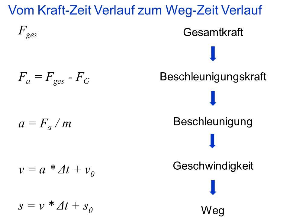 F ges F a = F ges - F G a = F a / m v = a * Δt + v 0 s = v * Δt + s 0 Gesamtkraft Beschleunigungskraft Beschleunigung Geschwindigkeit Weg Vom Kraft-Zeit Verlauf zum Weg-Zeit Verlauf