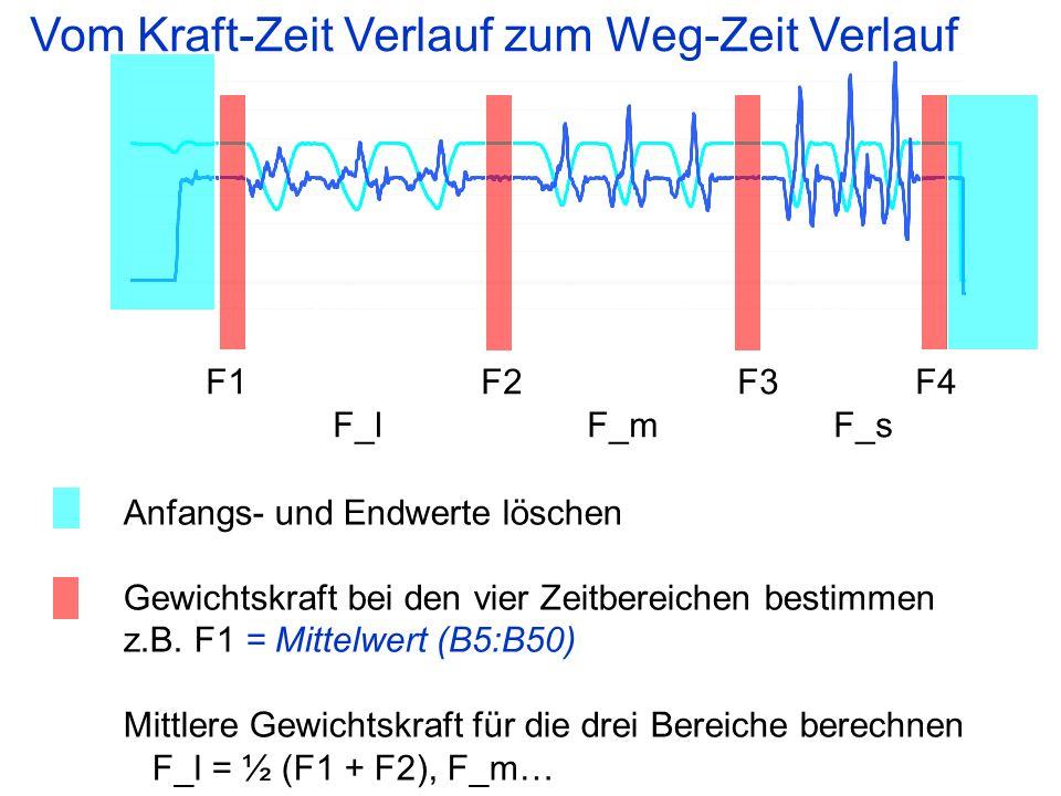 Anfangs- und Endwerte löschen Gewichtskraft bei den vier Zeitbereichen bestimmen z.B.