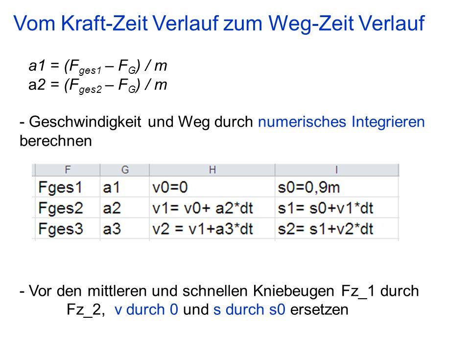 a1 = (F ges1 – F G ) / m a2 = (F ges2 – F G ) / m - Geschwindigkeit und Weg durch numerisches Integrieren berechnen - Vor den mittleren und schnellen Kniebeugen Fz_1 durch Fz_2, v durch 0 und s durch s0 ersetzen Vom Kraft-Zeit Verlauf zum Weg-Zeit Verlauf