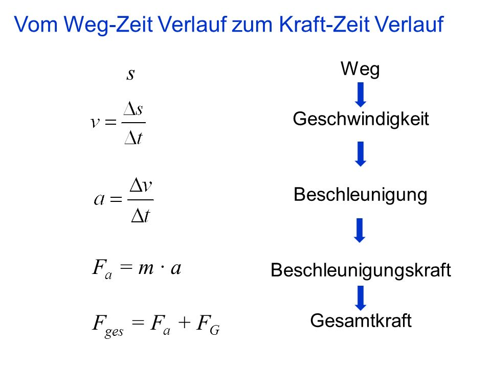 F a = m · a F ges = F a + F G Weg Geschwindigkeit Beschleunigung Beschleunigungskraft Gesamtkraft s Vom Weg-Zeit Verlauf zum Kraft-Zeit Verlauf
